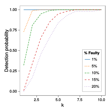 Detection probability